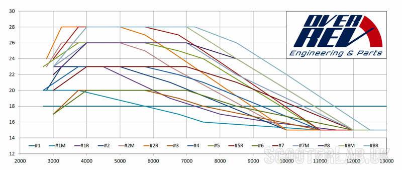 Ignition_Curves_Overrev-800.jpg