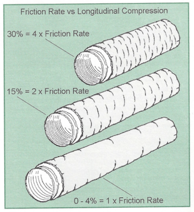 air-diffusion-council-flex-duct-installation-standards-2-friction-rate-compression.png