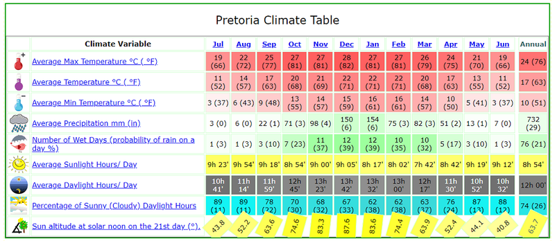 PretoriaClimate.png