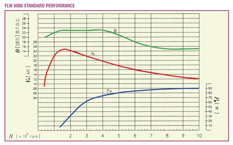 Vespatronic curve.jpg