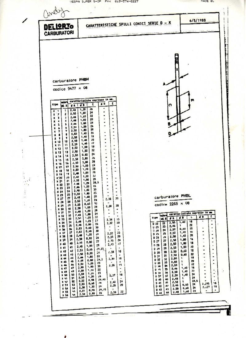 phbh needle chart.jpg