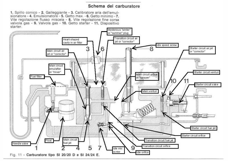 Carb SI SI les gicleurs de ralenti Si20_20d_diagram_annotated_119