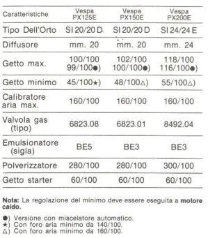 Modern Vespa : Throttle Slide