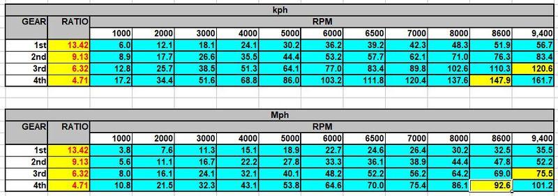 6 Jack's Gear - Speed Table.jpg