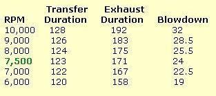 PORT TIMINGS vs Transfer Duration.jpg