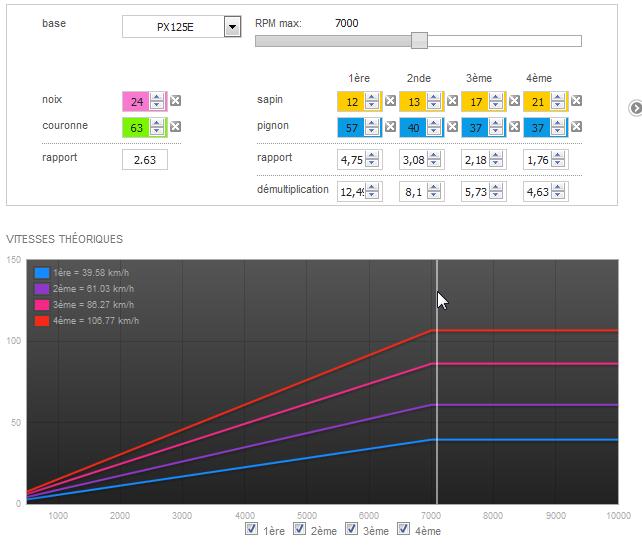 Modern Vespa : modify VBC 2-port - the DYNO RESULTS are