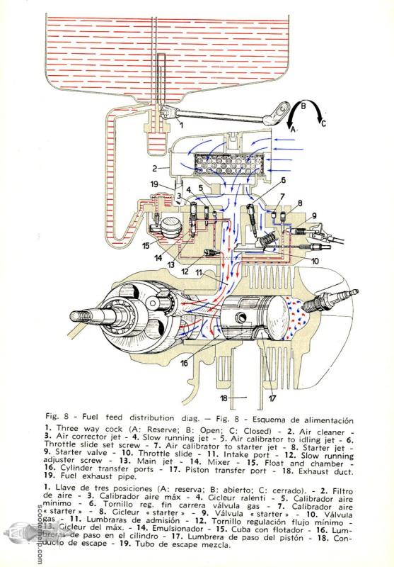 vespa carburetor diagram modern    vespa    how does carb work  ex p series  modern    vespa    how does carb work  ex p series