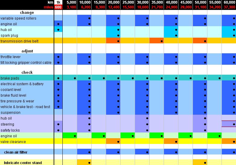 Vespa Oil Change Schedule